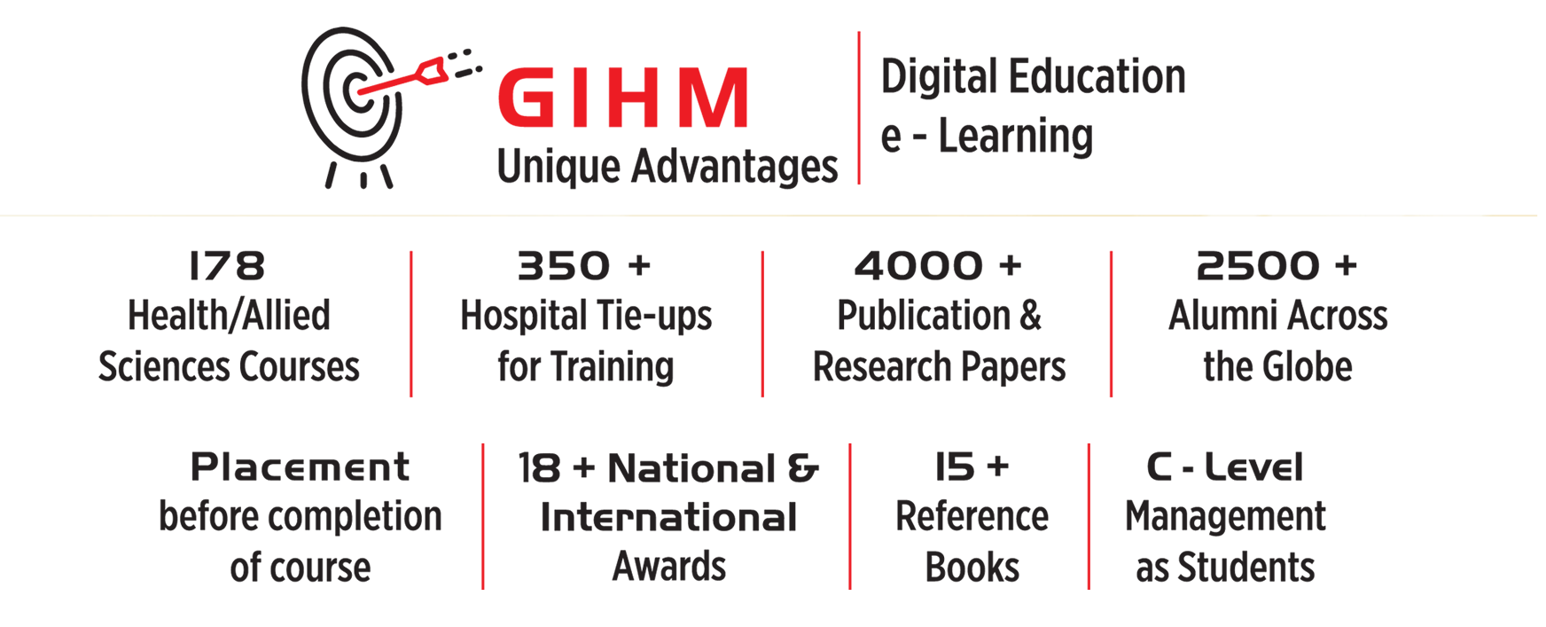 Global Institute of Healthcare Management